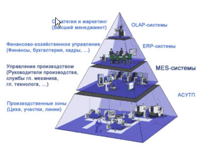 CRM, SCM, CSRP, B2C, B2B?
